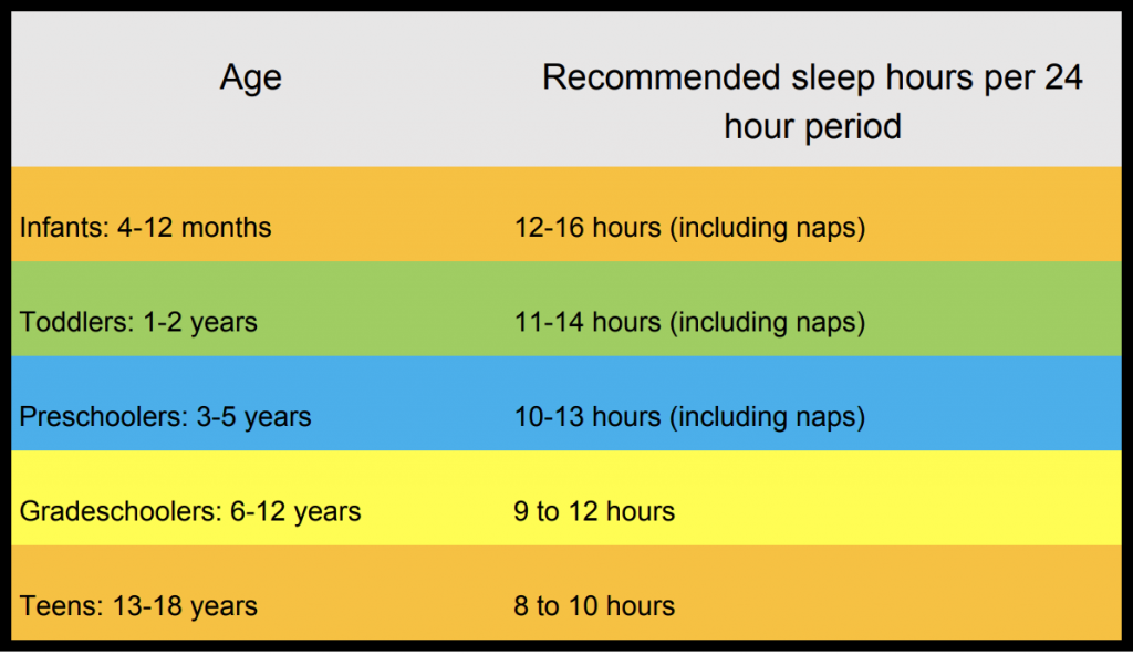 AAP Sleep Recommendations
